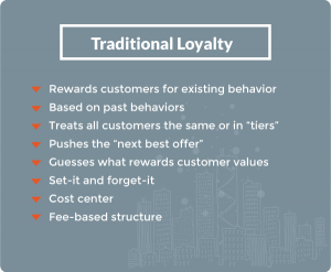 Graphic explaining traditional customer loyalty. Traditional loyalty rewards customers for existing behavior, is based on past behaviors, treats all customers the same or in tiers, pushes the next best offer, guesses what rewards customer values, function as set it and forget it, operate as cost centers, and work on a fee-based structure.