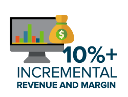 Incremental Revenue and Margin