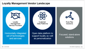 Loyalty Management Vendor Landscape